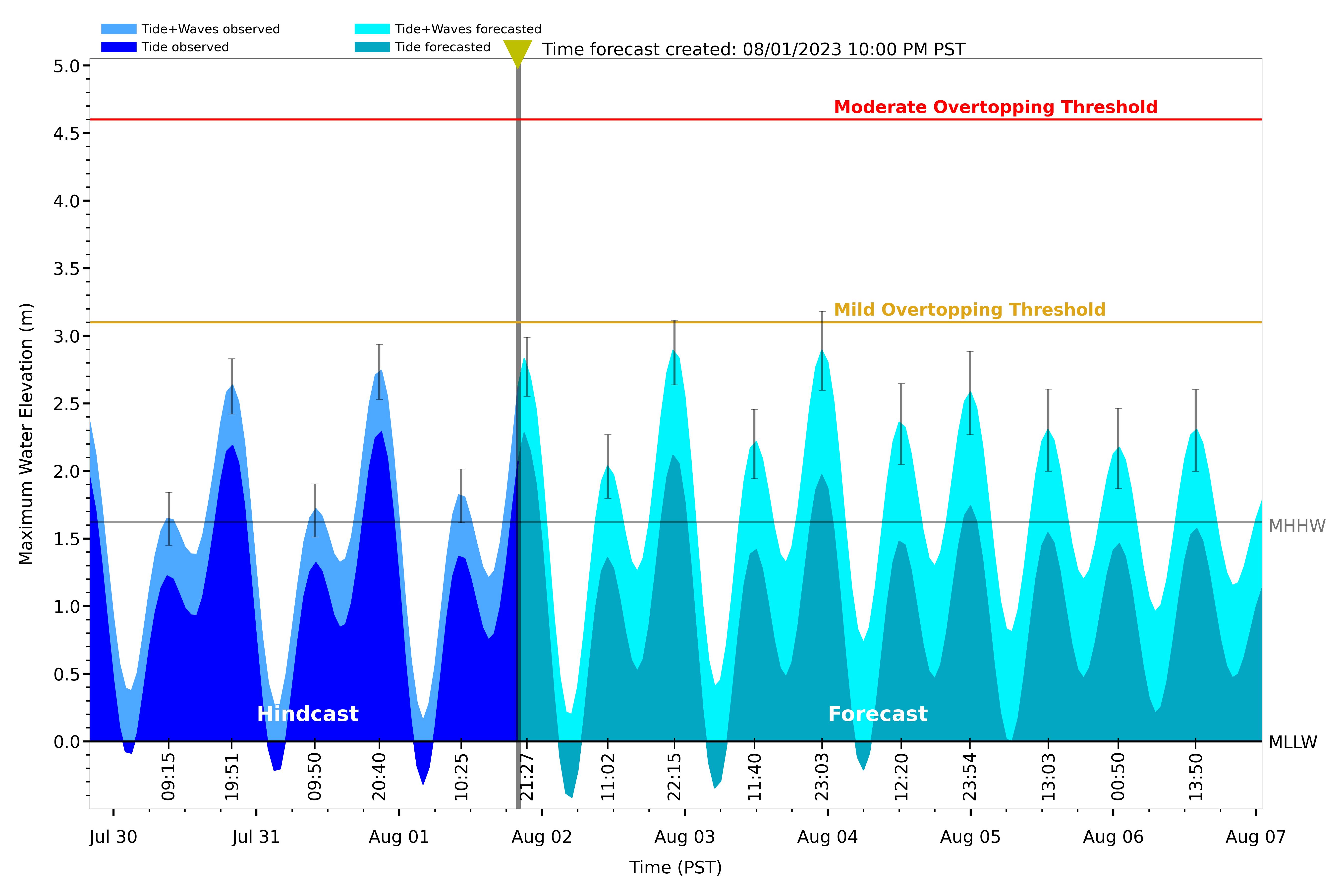 """""""Cortez flood forecast"""